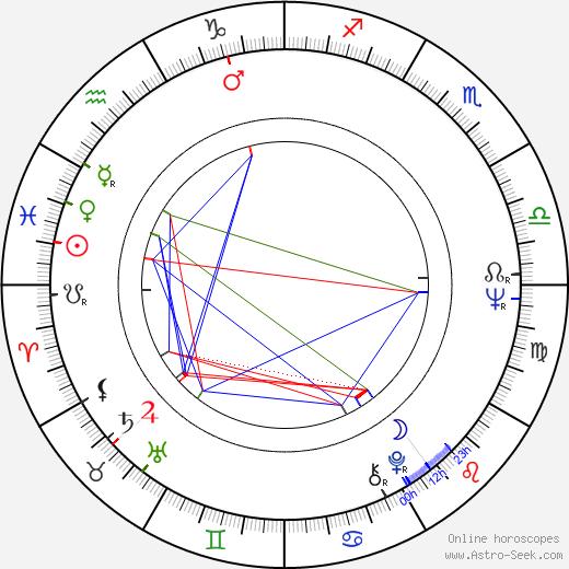 Seppo Koski birth chart, Seppo Koski astro natal horoscope, astrology