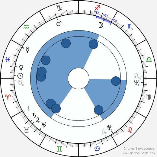 Stefan Jarl wikipedia, horoscope, astrology, instagram