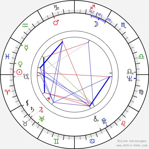 Stefan Jarl astro natal birth chart, Stefan Jarl horoscope, astrology