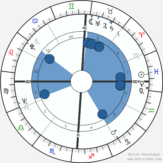 Tracy Cabot wikipedia, horoscope, astrology, instagram
