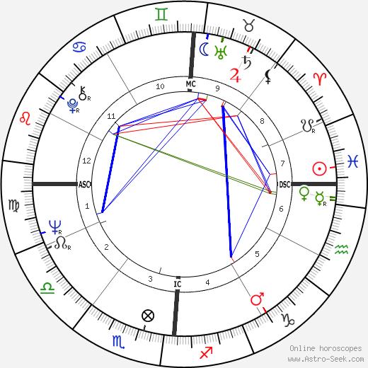 Tracy Cabot tema natale, oroscopo, Tracy Cabot oroscopi gratuiti, astrologia