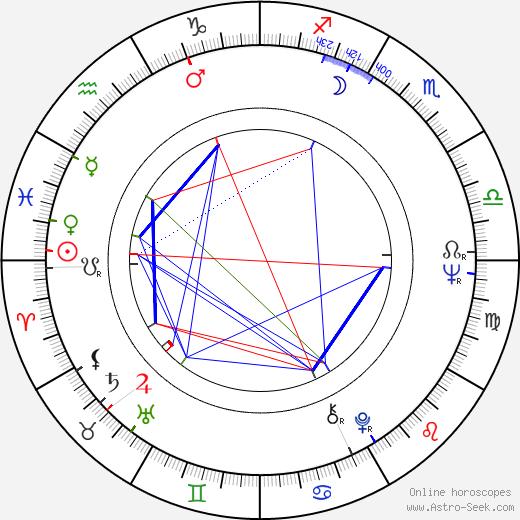Václav Šrámek astro natal birth chart, Václav Šrámek horoscope, astrology