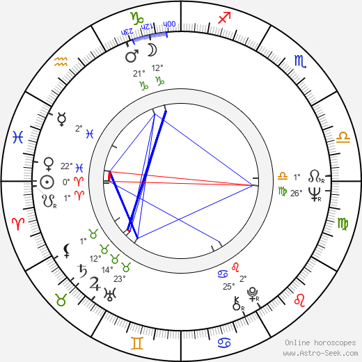 Valeri Lonskoy birth chart, biography, wikipedia 2019, 2020