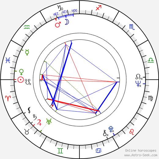 Valeri Lonskoy tema natale, oroscopo, Valeri Lonskoy oroscopi gratuiti, astrologia