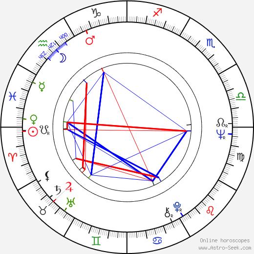 Виолета Андрей Violeta Andrei день рождения гороскоп, Violeta Andrei Натальная карта онлайн