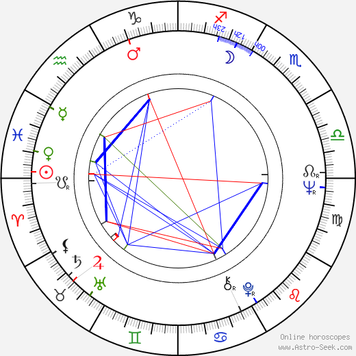 Wilson Pickett astro natal birth chart, Wilson Pickett horoscope, astrology