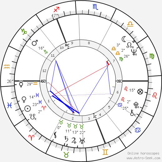 Wolfgang Petersen birth chart, biography, wikipedia 2020, 2021