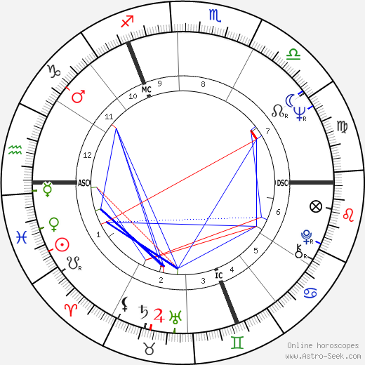 Wolfgang Petersen birth chart, Wolfgang Petersen astro natal horoscope, astrology
