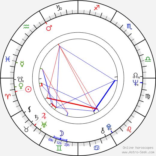 Andrzej Barański birth chart, Andrzej Barański astro natal horoscope, astrology
