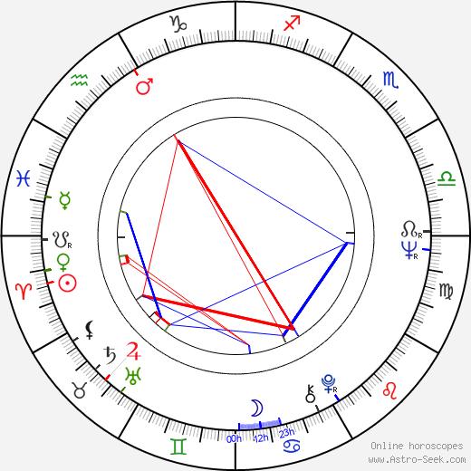 Angelica Domröse birth chart, Angelica Domröse astro natal horoscope, astrology