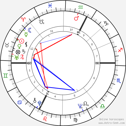 Бертран Тавернье Bertrand Tavernier день рождения гороскоп, Bertrand Tavernier Натальная карта онлайн