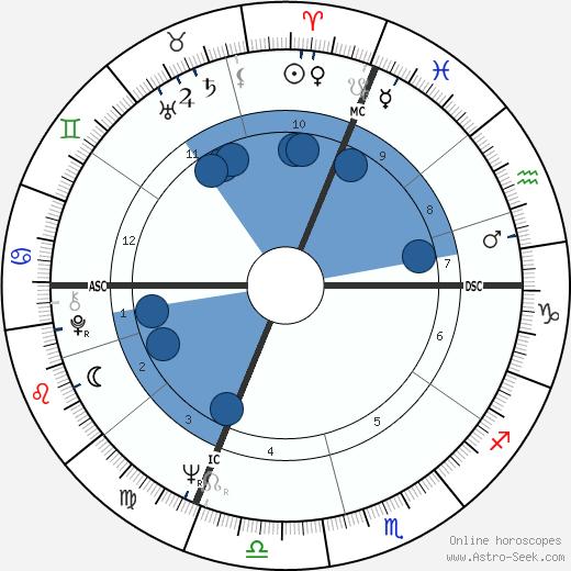 Daniel Toscan du Plantier wikipedia, horoscope, astrology, instagram