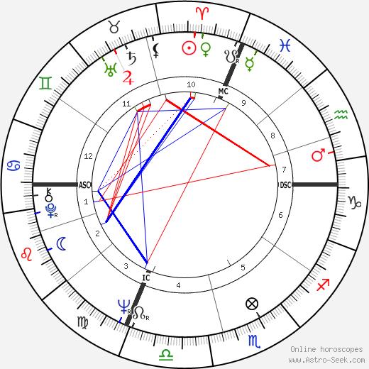 Daniel Toscan du Plantier astro natal birth chart, Daniel Toscan du Plantier horoscope, astrology