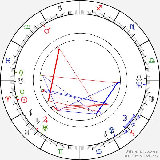 Danny Wells birth chart, Danny Wells astro natal horoscope, astrology