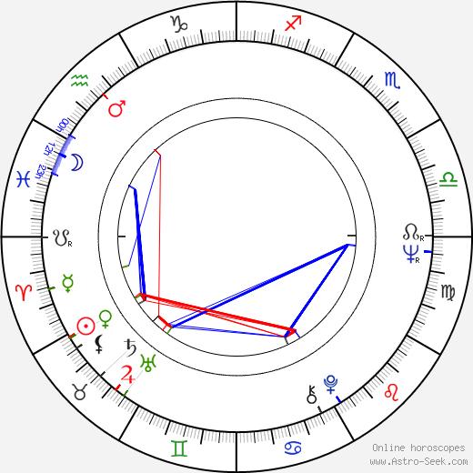 Eduardo Guedes tema natale, oroscopo, Eduardo Guedes oroscopi gratuiti, astrologia
