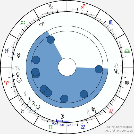 Eric Braeden wikipedia, horoscope, astrology, instagram