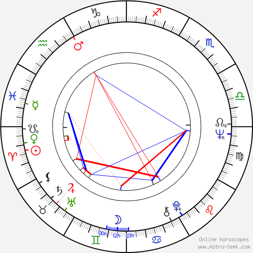Eric Braeden astro natal birth chart, Eric Braeden horoscope, astrology
