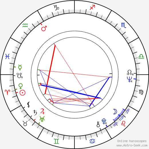 Gorden Kaye birth chart, Gorden Kaye astro natal horoscope, astrology