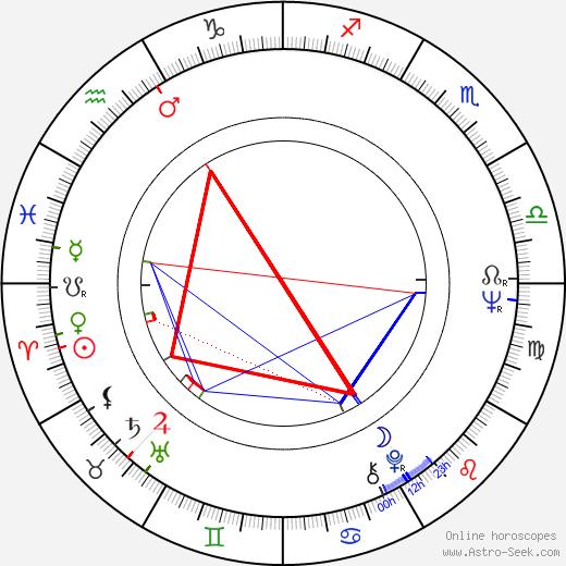Hans W. Geissendörfer astro natal birth chart, Hans W. Geissendörfer horoscope, astrology