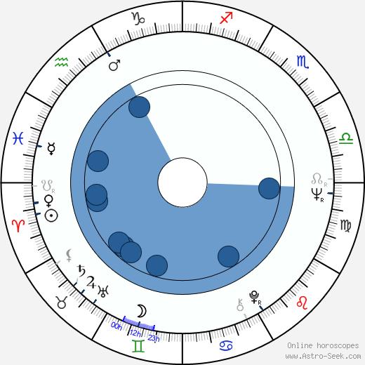Heinz Hermann Thiele wikipedia, horoscope, astrology, instagram
