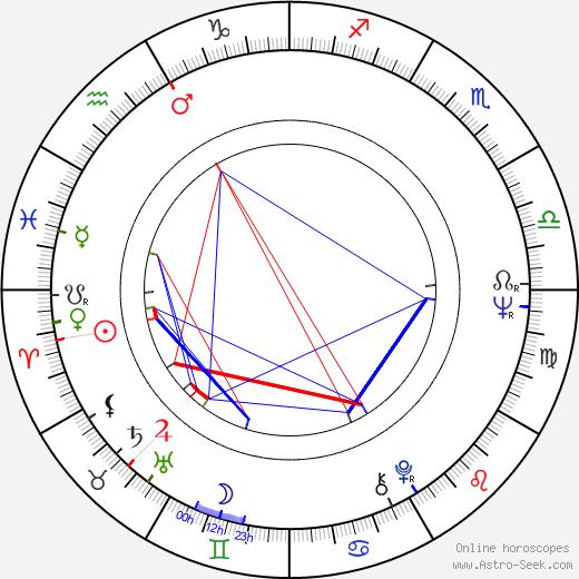 Heinz Hermann Thiele birth chart, Heinz Hermann Thiele astro natal horoscope, astrology