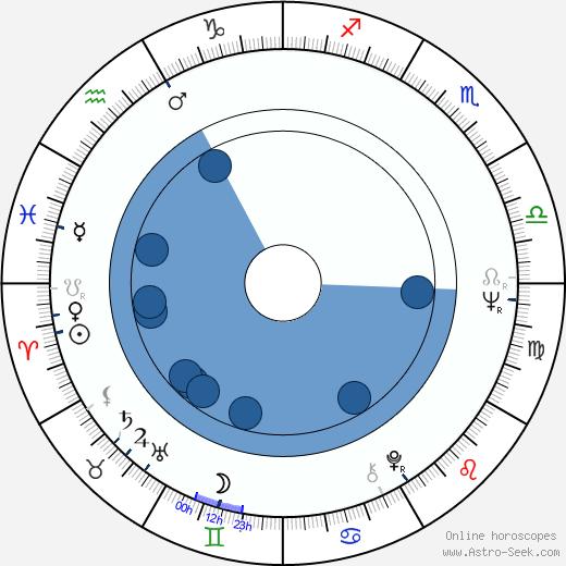 Jana Andresíková wikipedia, horoscope, astrology, instagram