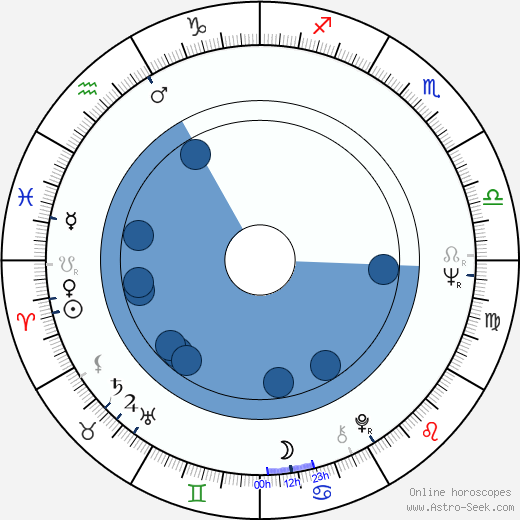 Jaroslav Těšitel horoscope, astrology, sign, zodiac, date of birth, instagram