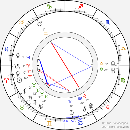 Jaroslav Těšitel birth chart, biography, wikipedia 2019, 2020