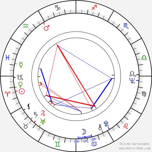 Jaroslav Těšitel birth chart, Jaroslav Těšitel astro natal horoscope, astrology