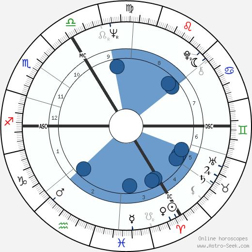Josyane Note wikipedia, horoscope, astrology, instagram