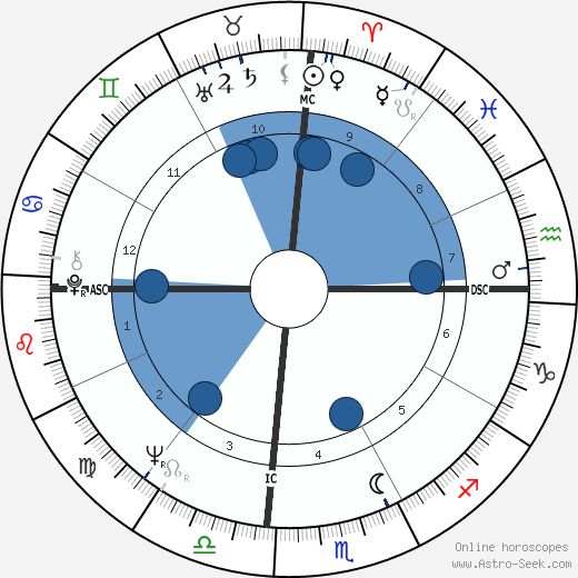Julie Christie horoscope, astrology, sign, zodiac, date of birth, instagram