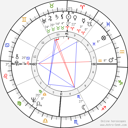 Julie Christie birth chart, biography, wikipedia 2017, 2018