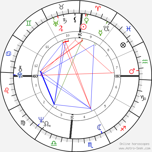 Julie Christie astro natal birth chart, Julie Christie horoscope, astrology