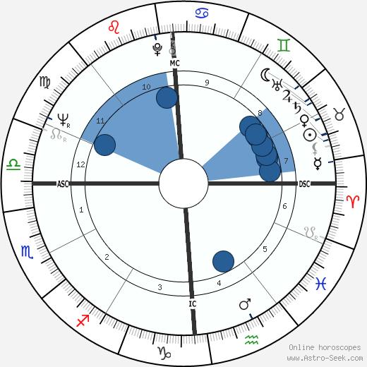 Lucien Aimar wikipedia, horoscope, astrology, instagram