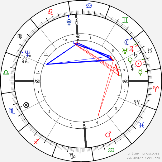 Lucien Aimar birth chart, Lucien Aimar astro natal horoscope, astrology