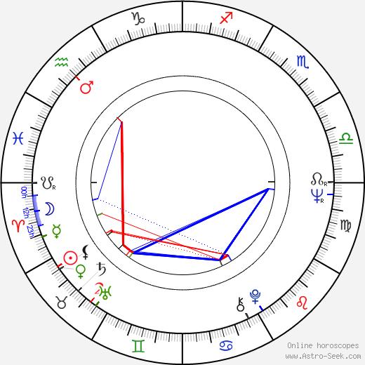 Maria Cabral birth chart, Maria Cabral astro natal horoscope, astrology