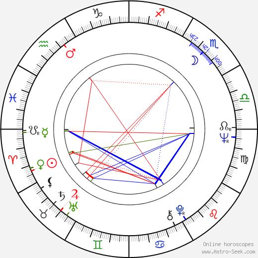 Michael Alldredge birth chart, Michael Alldredge astro natal horoscope, astrology