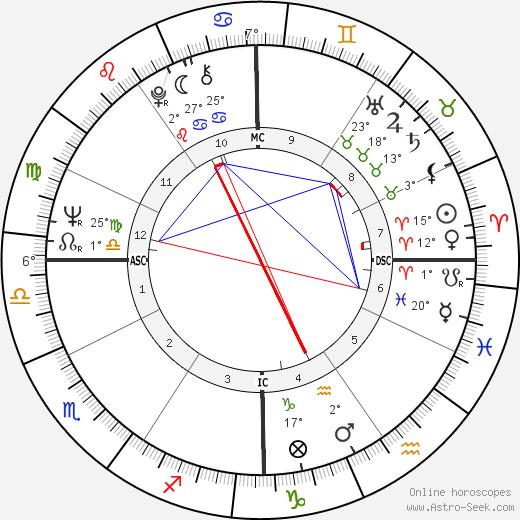 Michael Moriarty birth chart, biography, wikipedia 2019, 2020