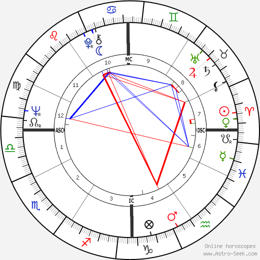 Michael Moriarty birth chart, Michael Moriarty astro natal horoscope, astrology