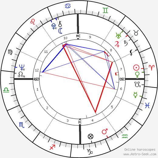 Майкл Мориарти Michael Moriarty день рождения гороскоп, Michael Moriarty Натальная карта онлайн