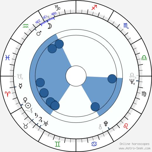 Michael Vickers wikipedia, horoscope, astrology, instagram