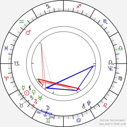 Мирча Верою Mircea Veroiu день рождения гороскоп, Mircea Veroiu Натальная карта онлайн