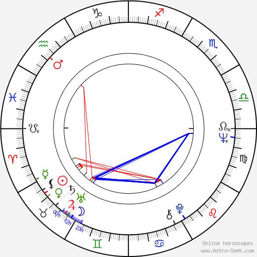 Нико Масторакис Nico Mastorakis день рождения гороскоп, Nico Mastorakis Натальная карта онлайн