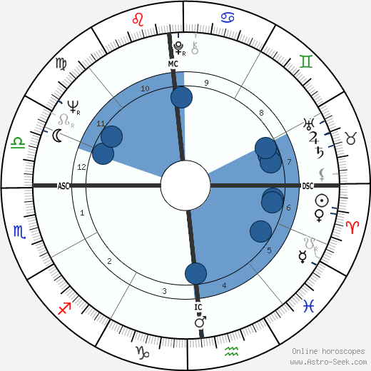 Paul Theroux wikipedia, horoscope, astrology, instagram
