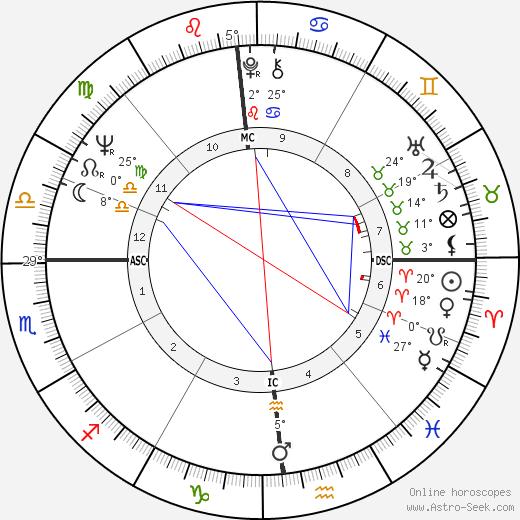 Paul Theroux birth chart, biography, wikipedia 2019, 2020