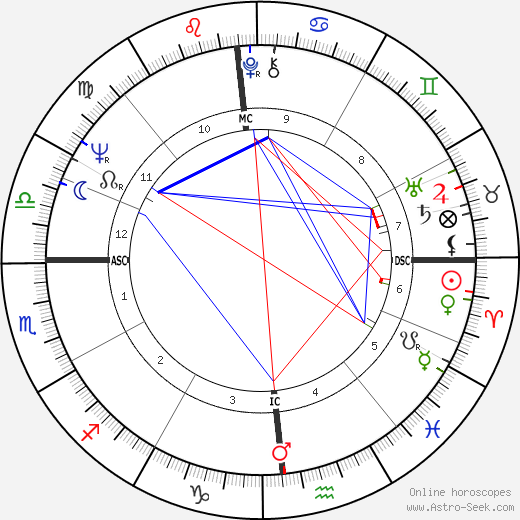 Paul Theroux astro natal birth chart, Paul Theroux horoscope, astrology