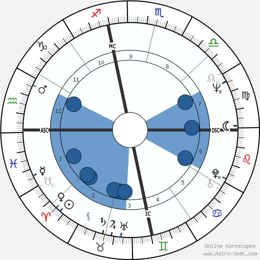 Peggy Lennon wikipedia, horoscope, astrology, instagram