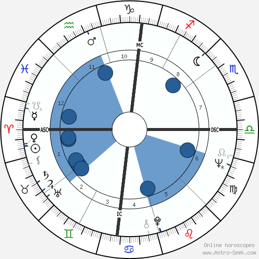 Pete Rose horoscope, astrology, sign, zodiac, date of birth, instagram