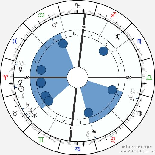 Pete Rose wikipedia, horoscope, astrology, instagram