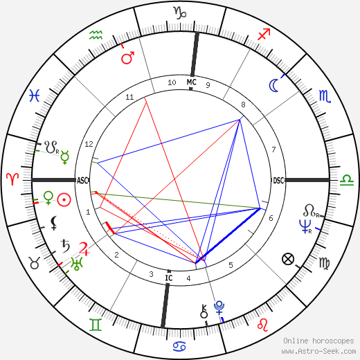 Pete Rose astro natal birth chart, Pete Rose horoscope, astrology